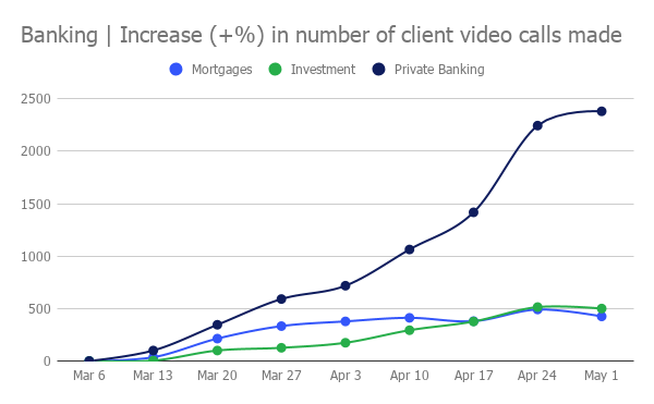 Banking-increase-in-number-of-client-video-calls-made