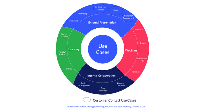 Use-cases-video-meetings-for-customer-contact