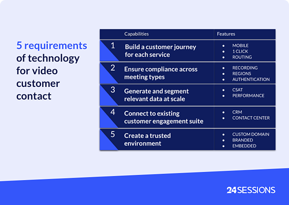 Linkedin_5 requirements for video customer contact