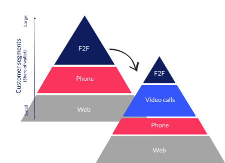 video-calling-replaces-other-customer-interaction-channels