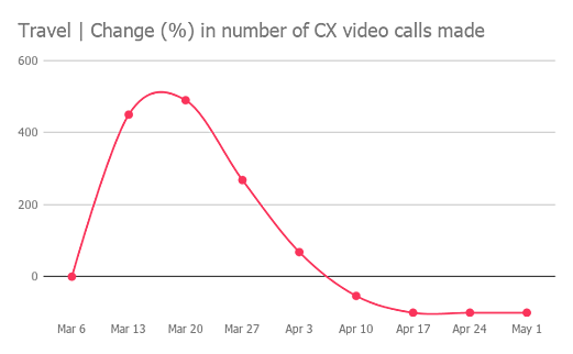 Video-calling-in-travel-industry-declines